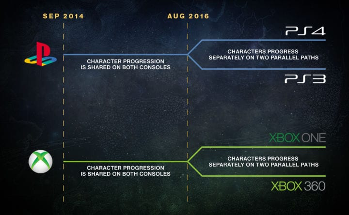 Destiny platform infographic console split